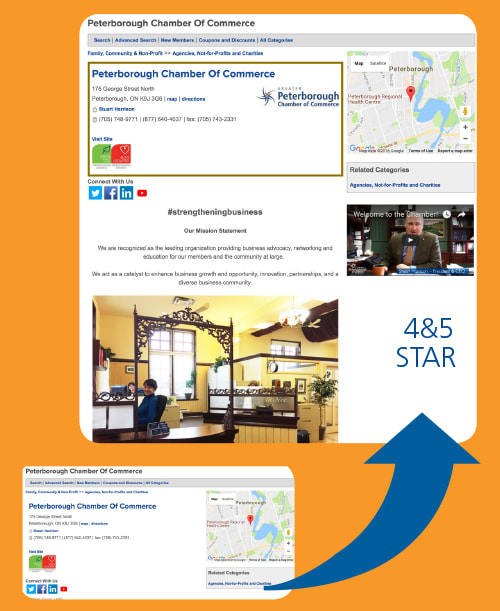 Visual comparison of directory listings for 3 Star Level Membership (basic) and 4 & 5 Star Level Memberships (enhanced)
